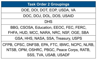 Task 2 Order Groupings